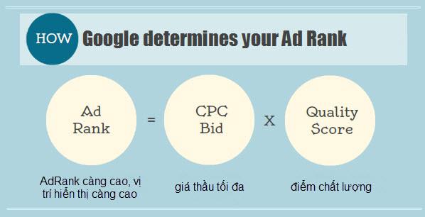 Quảng cáo google adwords giá rẻ.